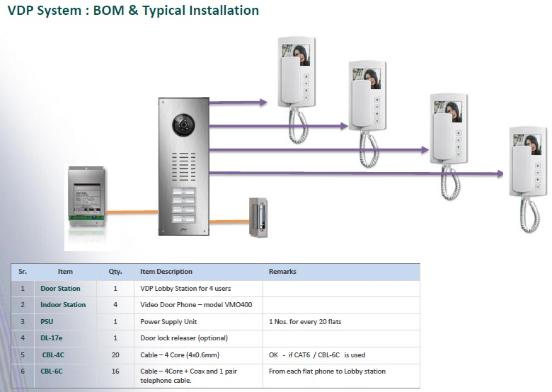 in video door phone the outdoor unit is built with ccp (charged coupled  device) or cmos (complementary metal oxide semi conductor)